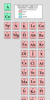 Alternate Periodic Table