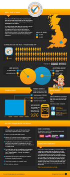 Trust a Trader Infographic