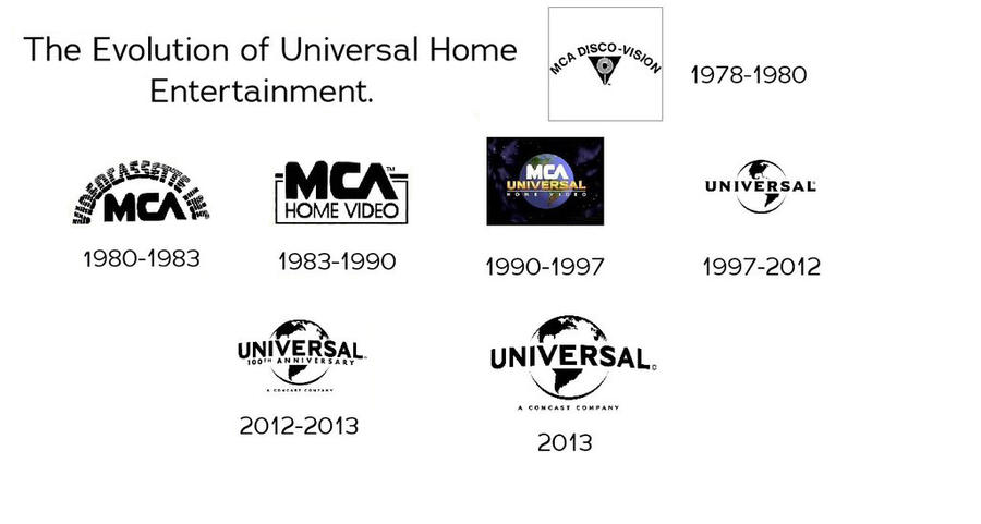 The Evolution Of Universal Home Entertainment By Chrissalinas35 On Deviantart