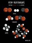 Atom Relationships