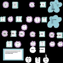 My UTAUroids Chart