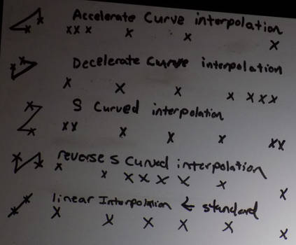 I tried to explain the Interpolation curves