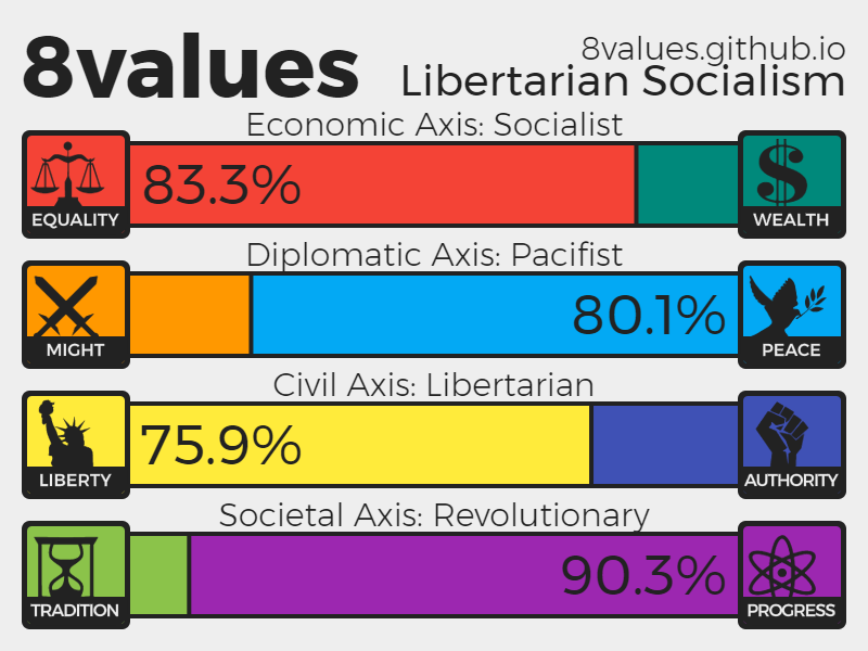 My 8Values quiz result by brent-roswell