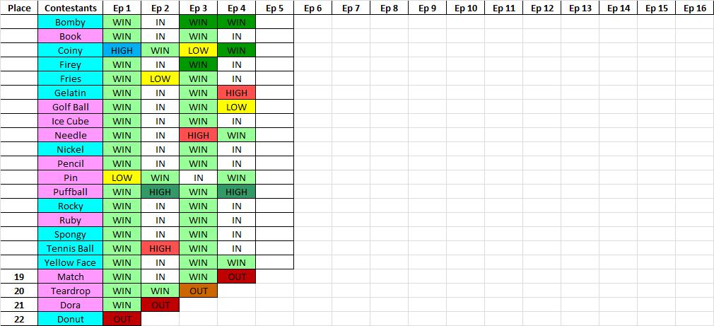 Battle for Dream Island Again Elimination Chart by
