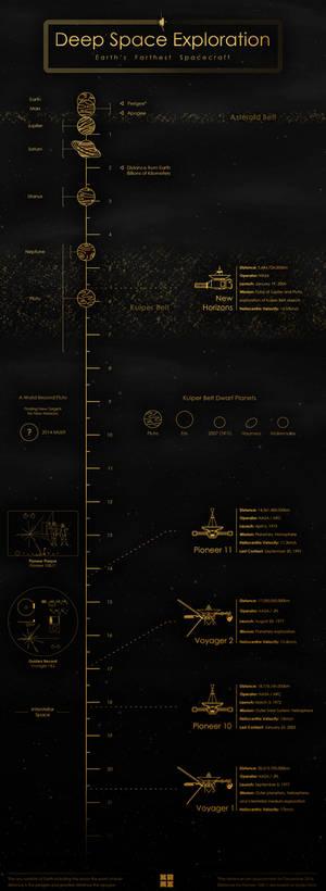 Deep Space Exploration - Infographic