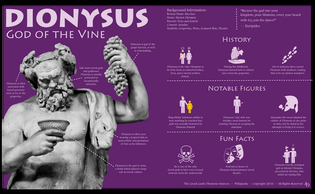 Dionysus God Of The Vine Infographic By Larryfried On Deviantart