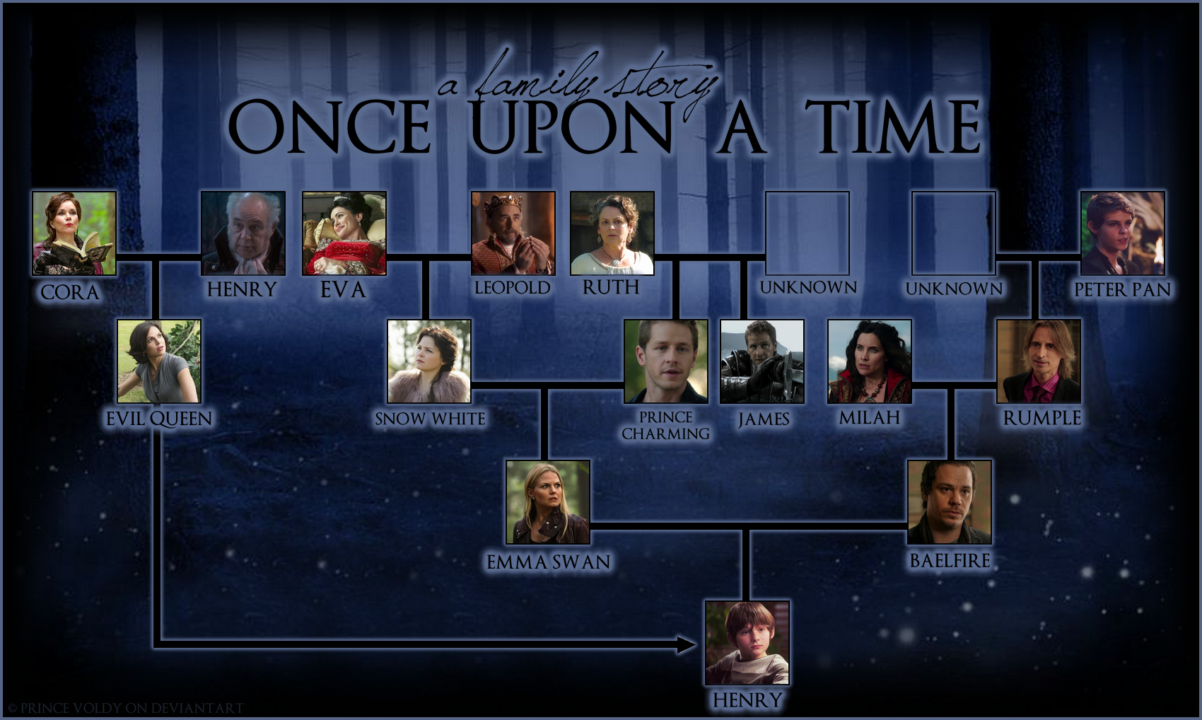 !! SPOILER S3 !! Henry's Family Tree by PrinceVoldy-TLK on ...