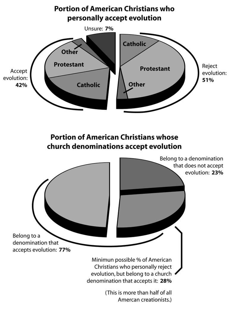 Christian support for evolution