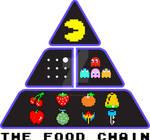 Pac-man food Pyramid