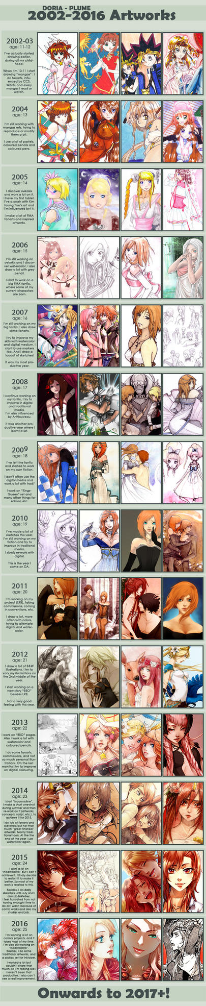 :2002-2016: Improvement Meme by Doria-Plume