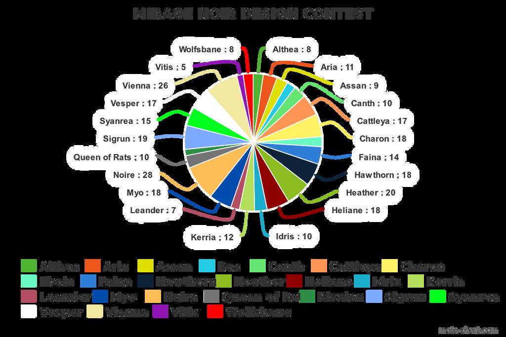 Meta-chart by Noire-Ighaan