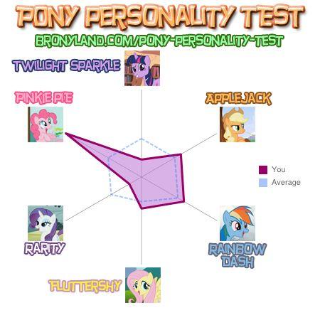 My pony personality. by wearethemeta117
