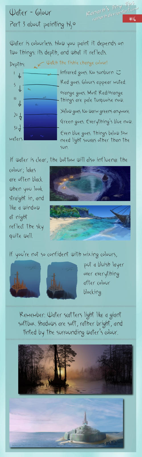 Tiny tips: Water - Colour by Ranarh