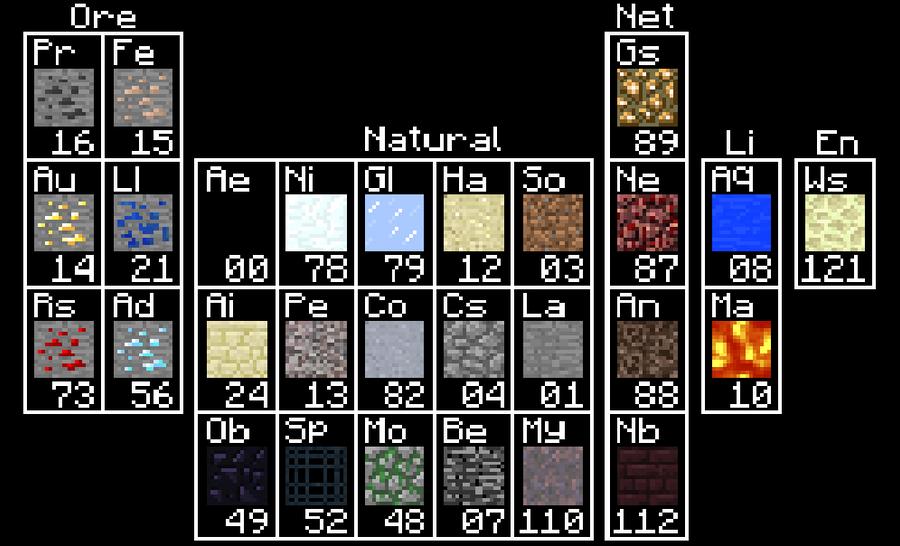 Periodic table last natural element in periodic table periodic periodic table of minecraft suggestions minecraft java urtaz Gallery