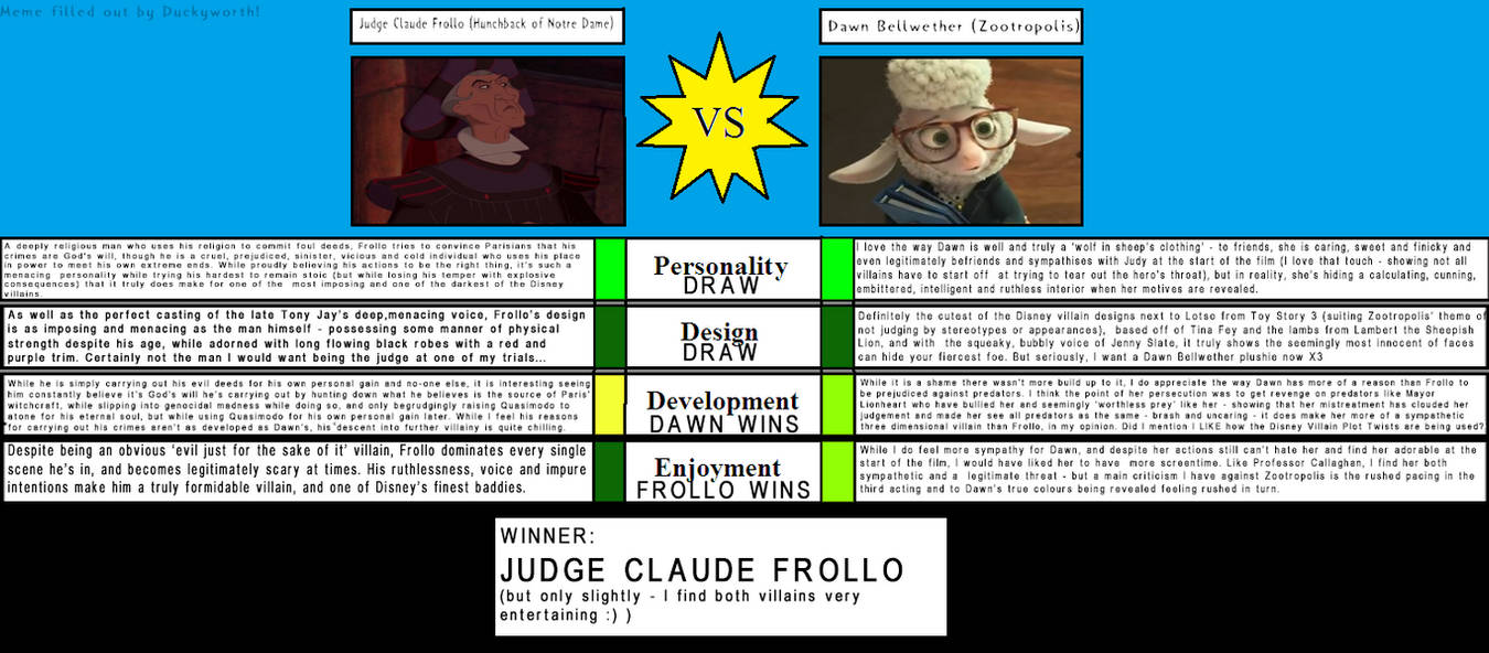 Character vs meme claude frollo vs dawn bellwether by duckyworth