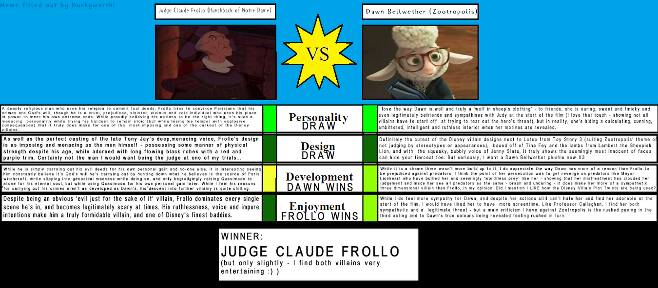 notre dame character analysis of claude frollo Notably, the hunchback of notre dame the hunchback of notre dame: a character analysis updated and how they express the dichotomous characters, frollo and.