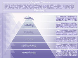 POSTER Blooms Taxonomy