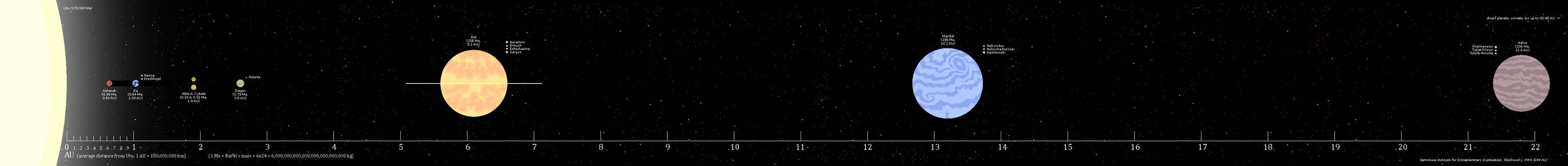 Utu's solar system