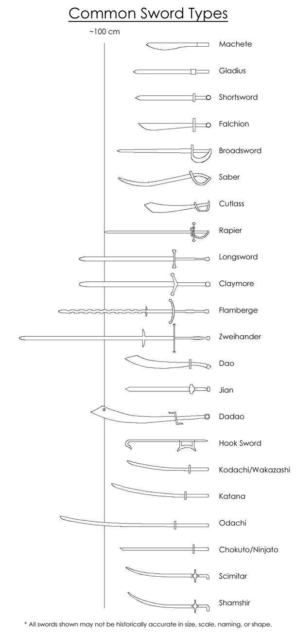 Common Sword Types by The-8-Elements