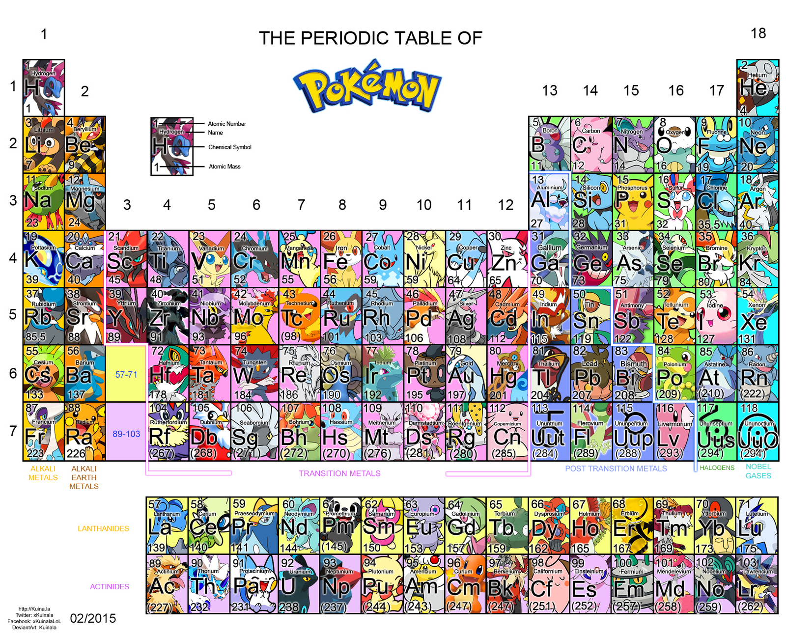 Periodic Table of Pokemon by Kuinala on DeviantArt