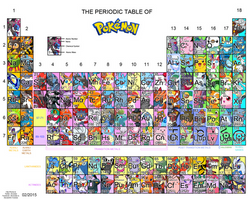 Periodic Table of Pokemon