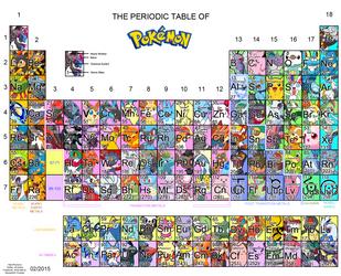 Periodic Table of Pokemon by Kuinala