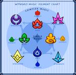 Wyngro Magic: Element Chart