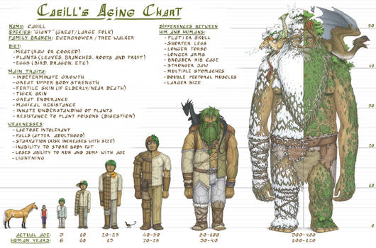 Caeill's Aging Chart (Revamp)