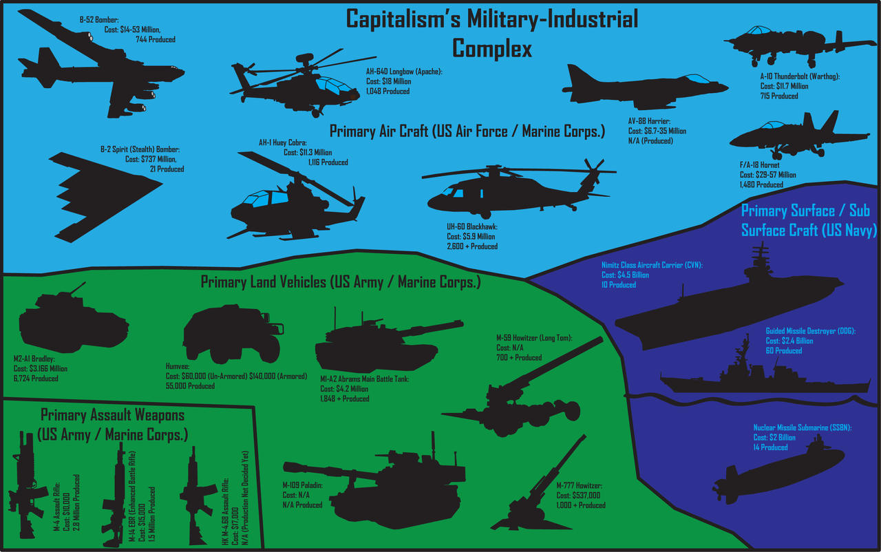 Military Industrial Complex by Ciceroplato