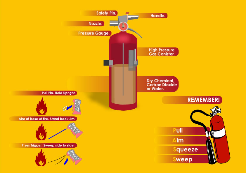 Fire Extinguisher Diagram by JackIsAnewbie