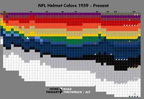 NFL Helmet colors, '1959-'2011 by TheGreatKtulu