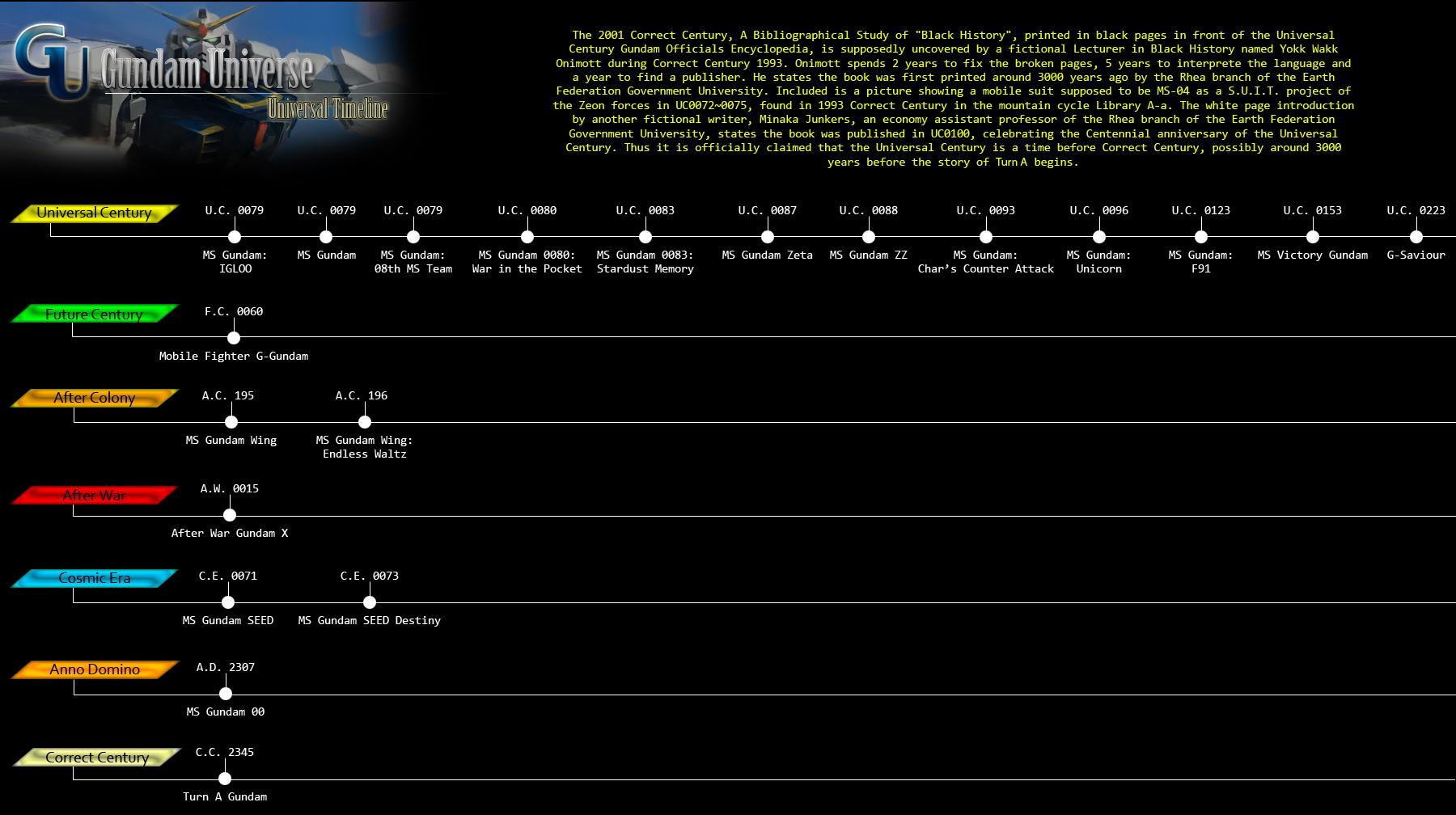 Gundam universe timeline by dadesigner on deviantart