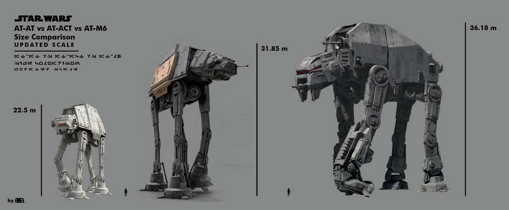 star_wars_at_at_vs_at_act_vs_at_m6_size_comparison_by_almer113-dbznr3p.png