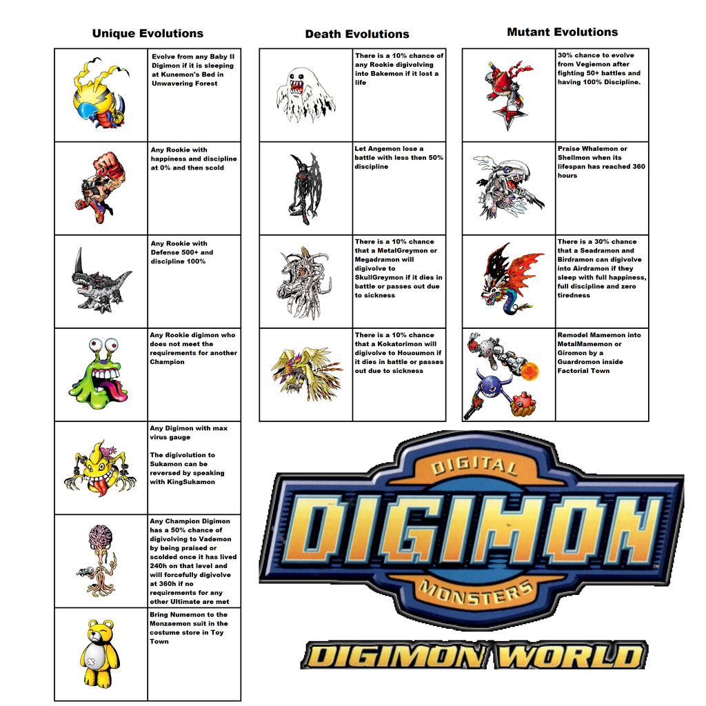 Special Evolution Methods in Digimon World by Tahu-Kal on