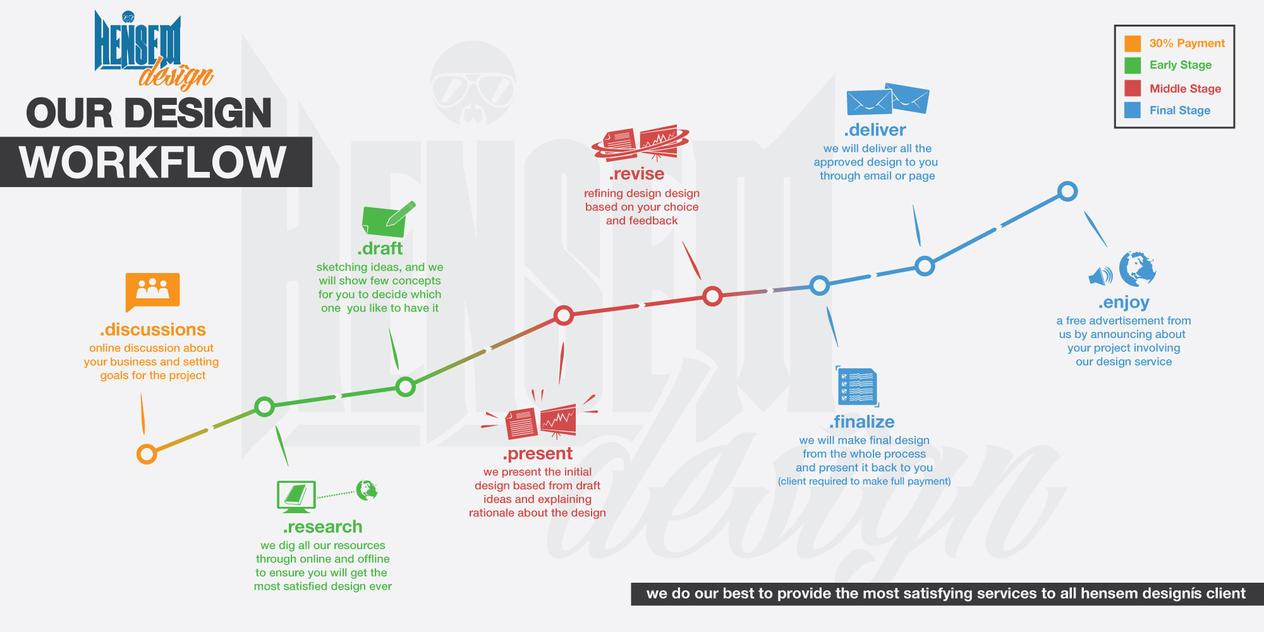 Hensem Design Workflow by hensemdesign