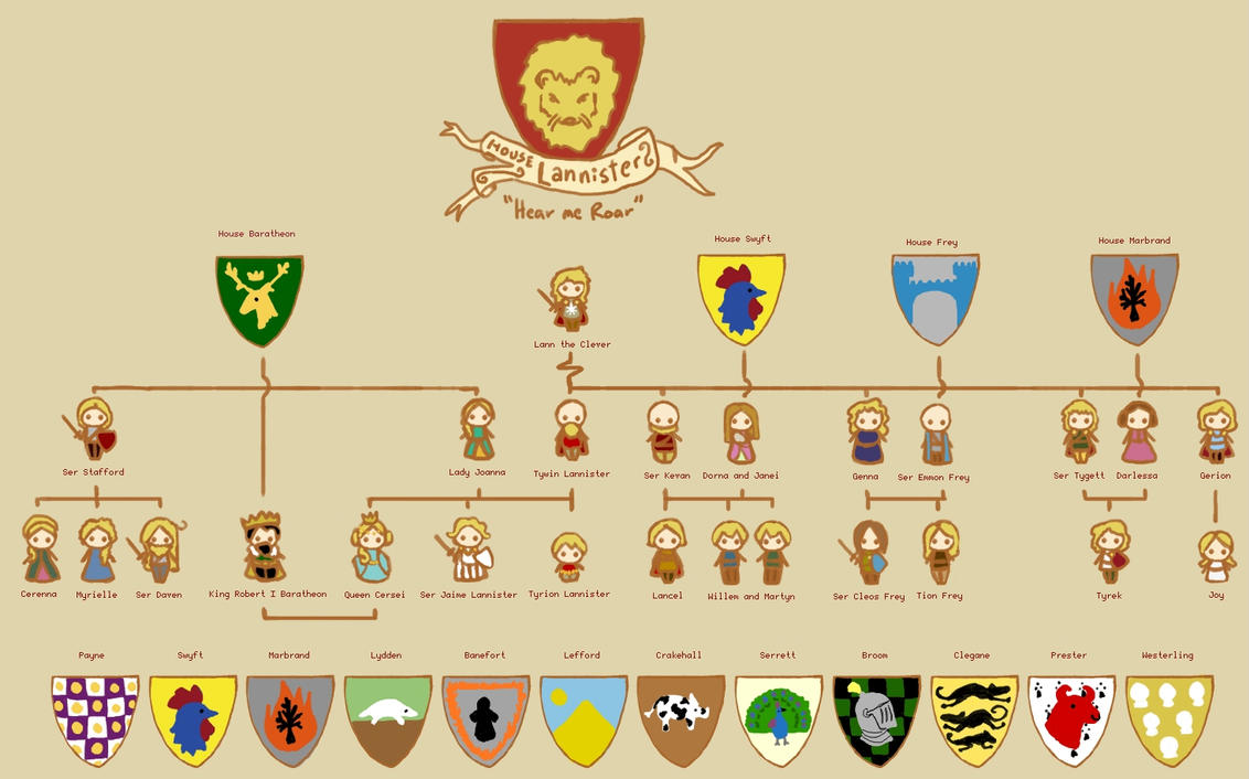 Lannister Family Tree by sentienttree