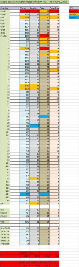 LOZ TP Novel Hits Chart