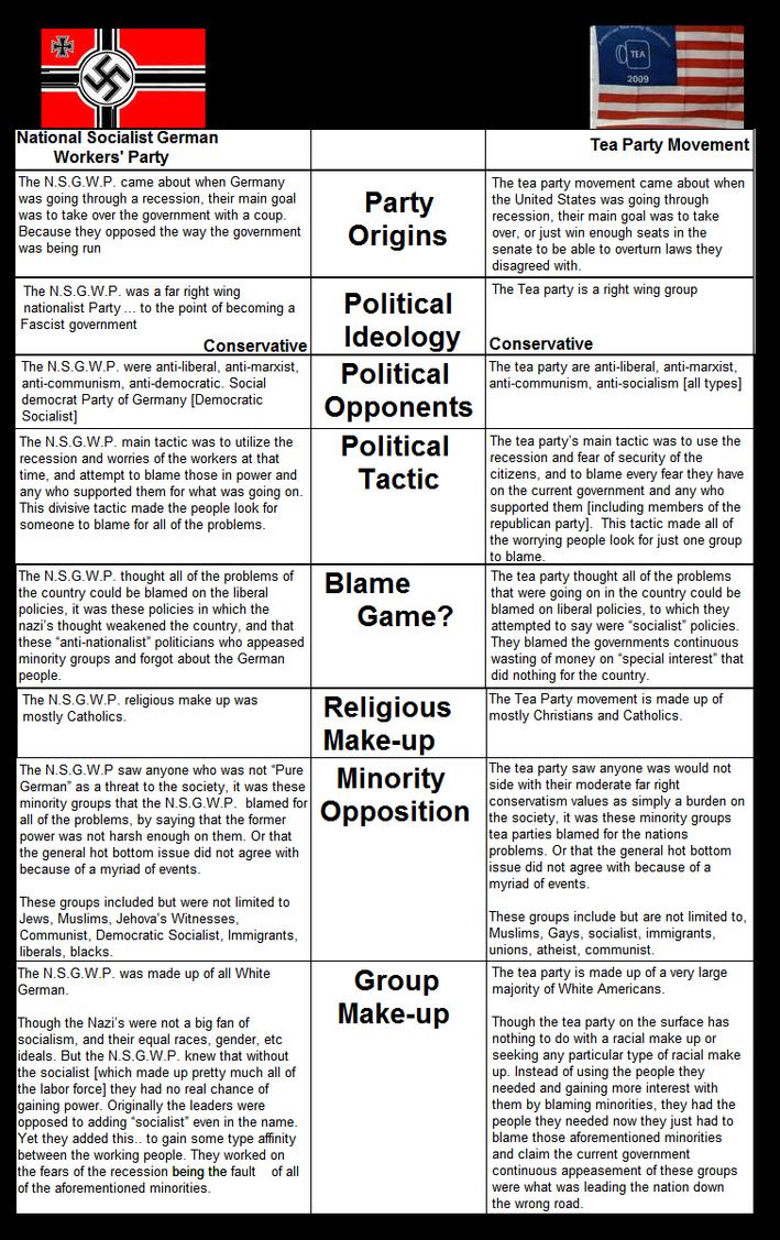 Nazi Tea Party by AtheosEmanon