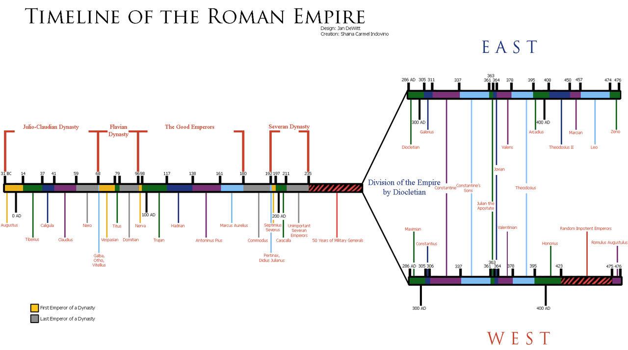 Ancient Roman History Timeline