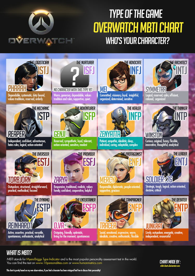 Style Personalities And Your Body Type Part 2: Overwatch MBTI Chart By MBTI-Charts On DeviantArt