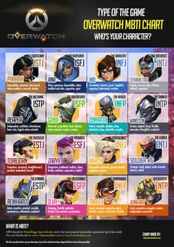 New Overwatch MBTI Chart