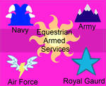 The Equestrian Armed Services