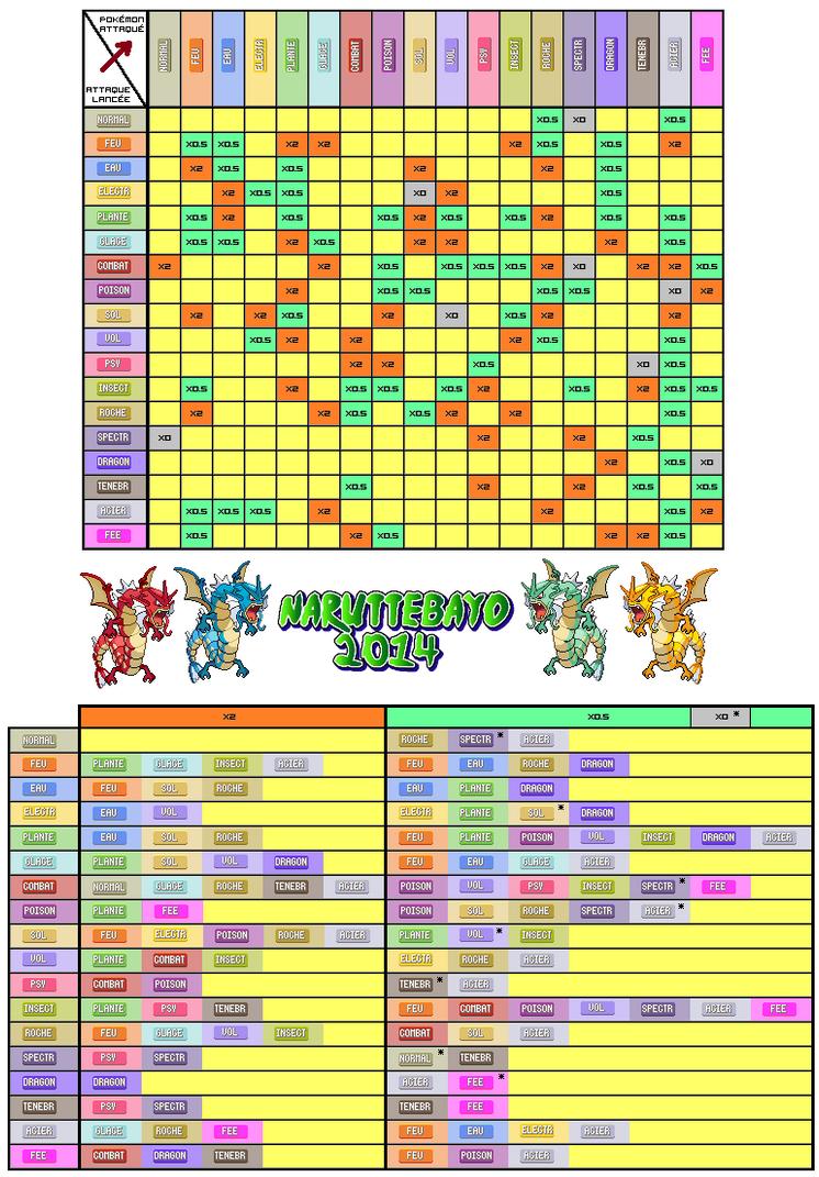 Pokemon Tableau Types by Naruttebayo67 on DeviantArt