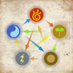 Elements of Sun Tribe