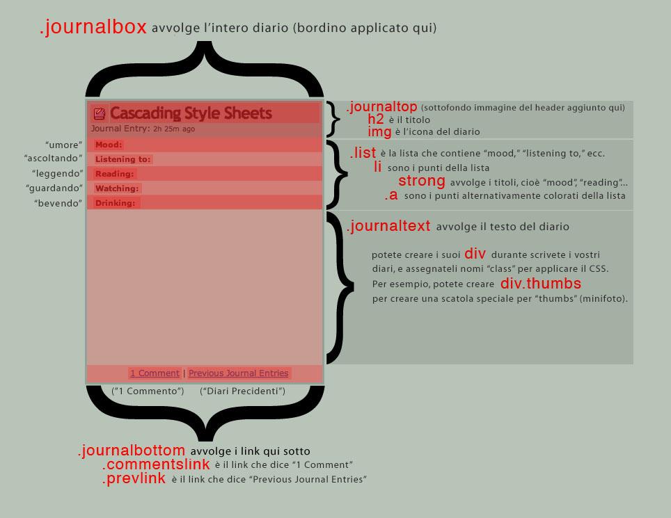 Struttura del diario - fonte by MissingHorcrux