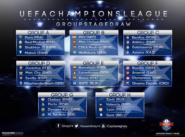 2015 Uefa Chions League Groups