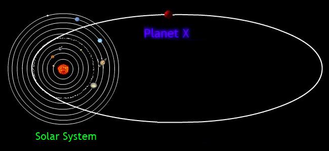 Planet X's orbit by gray-alien