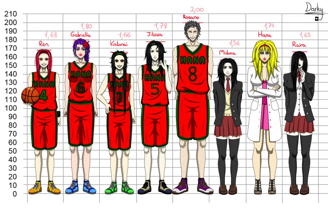 Kuroko no Basket - Height Chart by Darkyukifr