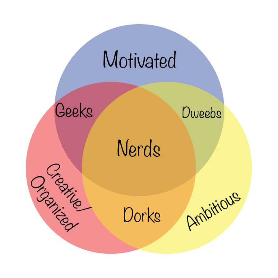 Venn Diagram for Nerds by Karnezar on DeviantArt