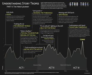 Understanding Story Tropes with Star Trek by DawnPaladin